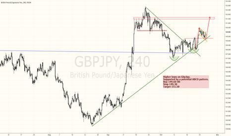 GBPJPY: GbpJpy next leg higher starting - buying