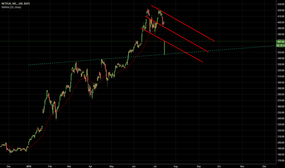NFLX: Backtesting Channel