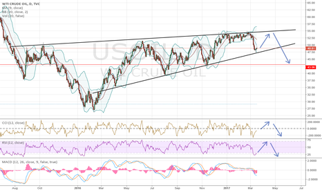 USOIL: USOIL - Short Term Long & Long Term Short