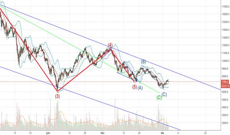 BTCUSD: btc Diagonal Triangle Tip1 Pattern