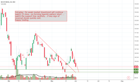 BANKINDIA: Intraday....Short BANKINDIA