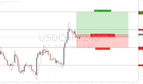 USDCHF: Buy |Setup