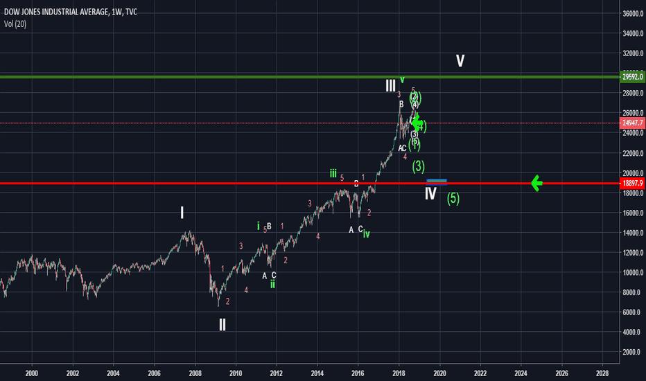 DJI: Dow Jones Wave 4 of larger degree.