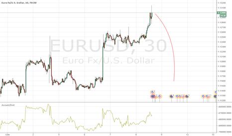 EURUSD: EURUSD упадет