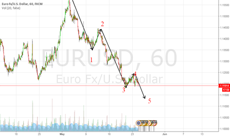 EURUSD: EUR in 5-th wave