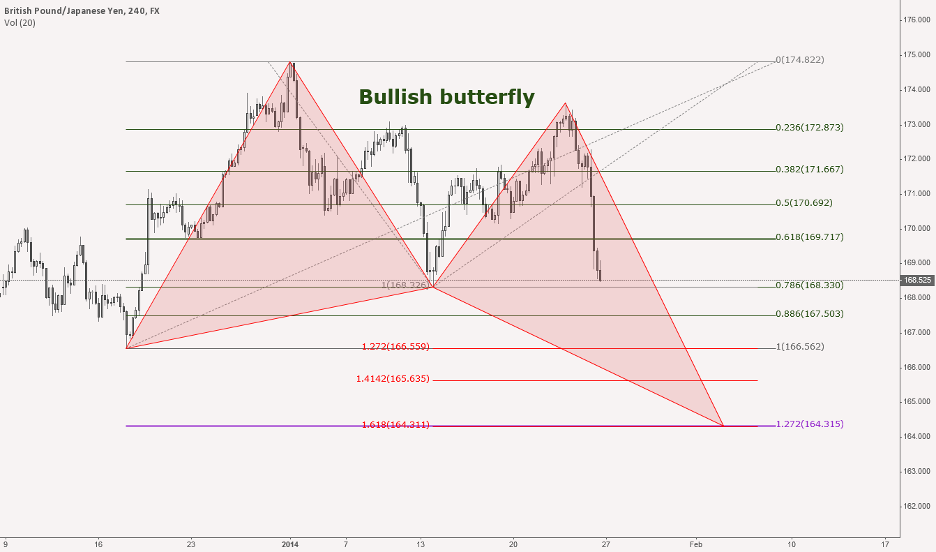 Perfect bullish butterfly