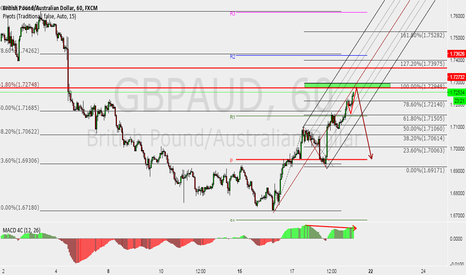 GBPAUD: GBPAUD approaching a nice selling zone