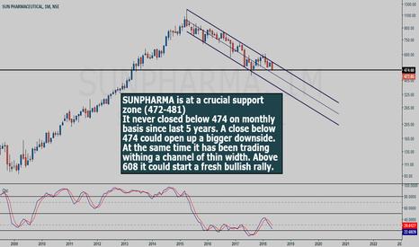 SUNPHARMA: SUNPHARMA monthly chart study