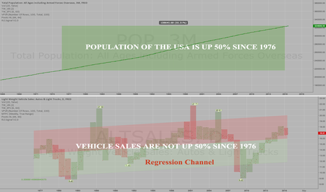 ALTSALES: USA Population is up 50% since 1976 but not Auto Sales