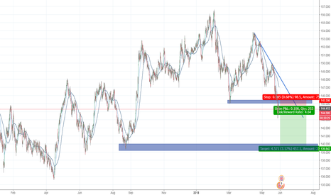 GBPJPY: gbp jpy short on break and retest resistance