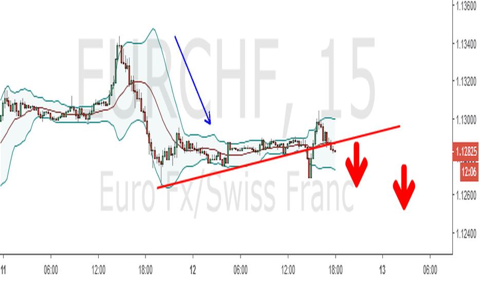 EURCHF: Breakout ke arah 1.12