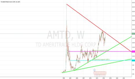 AMTD: AMTD gone Broke
