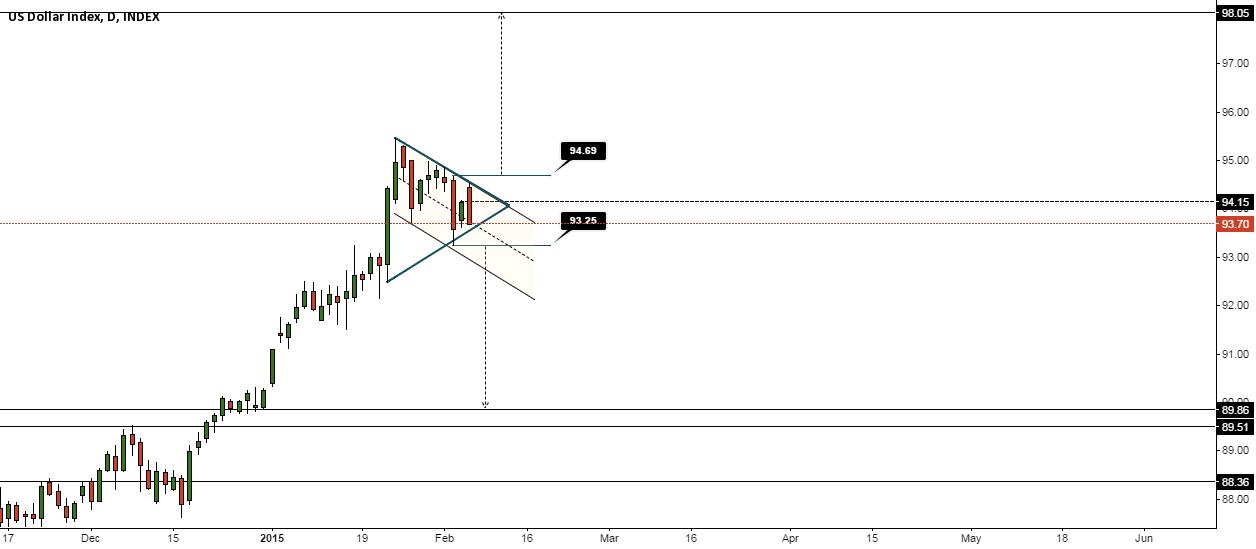 Dollar Index - Enter consolidation
