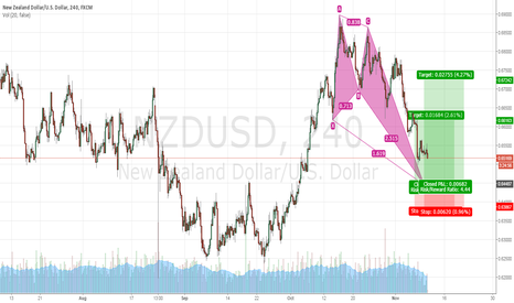 NZDUSD: Trade Idea #9 NZUSD 4Hr Bullish Butterfly