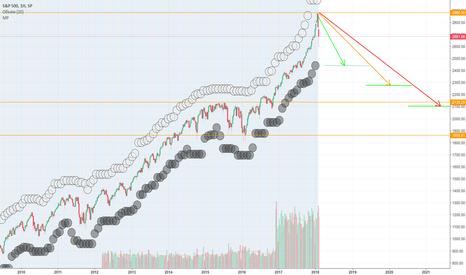 SPX: S&P500 краткосрочно-среднесрочные планы мировой закулисы