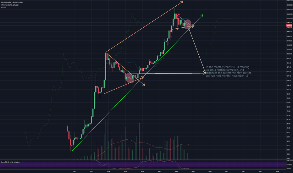 BTCUSD: Bitcoin Price Analysis for November 2018