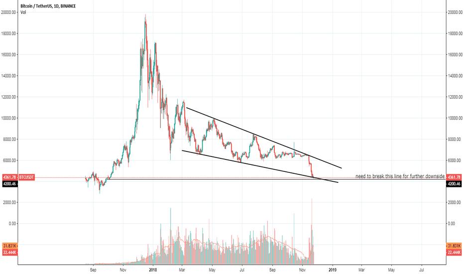 BTCUSDT: BTC/USD