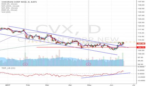 CVX: CVX - Downward channel breakout  Momentum long from $108.50