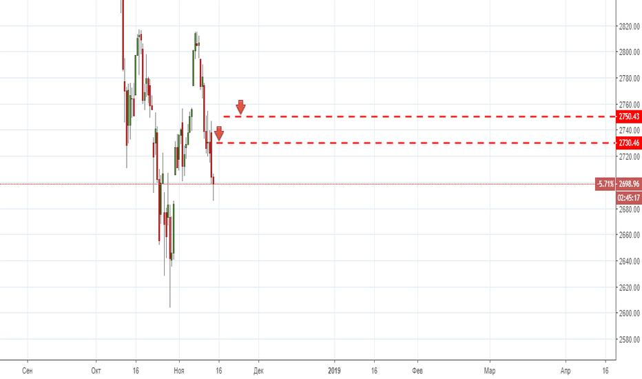 SPX: Продажа  S&P