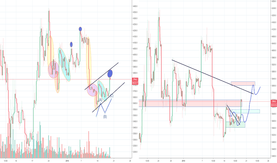 BTCUSD: Bitcoin ABC correction completed or start of a rally?