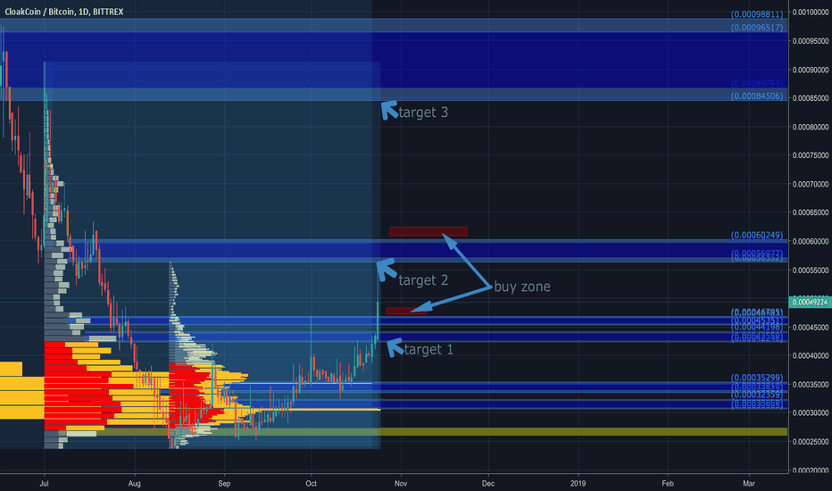 CLOAKBTC: cloack analyse and target