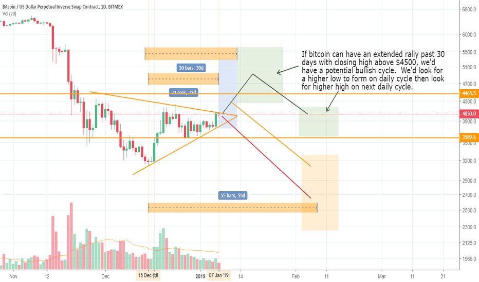 XBTUSD: Looking to Short Bitcoin in this Area