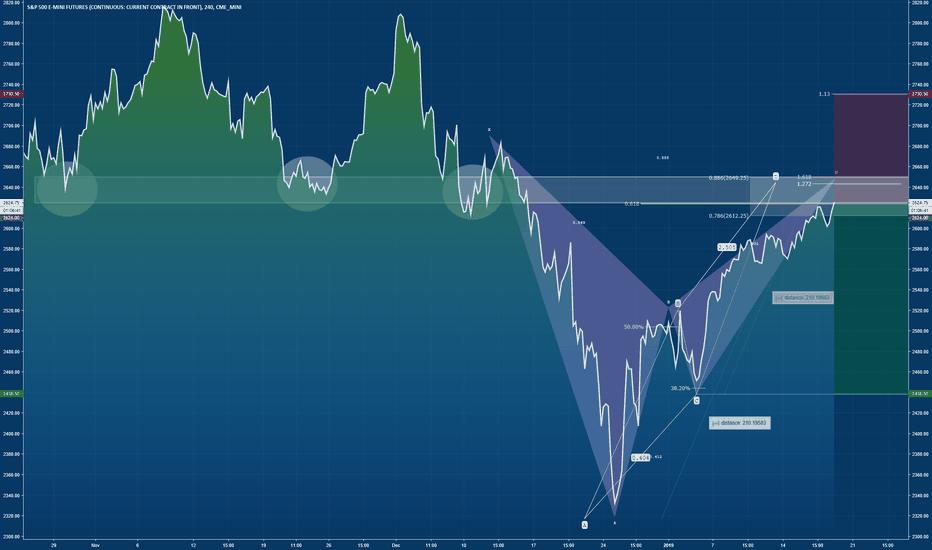 ES1!: S&P : Bearish Bat