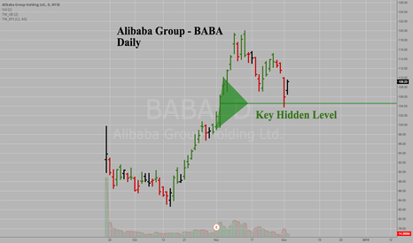 BABA: Alibaba Group - BABA - Daily - Key Hidden Level Support