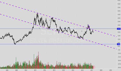 SLW: Longer Term - Lower prices ahead