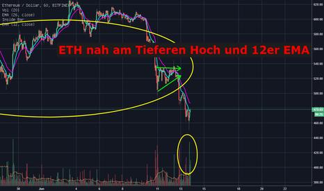 ETHUSD:  ETH nah am Tieferen Hoch & EMA12