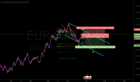EURAUD: zigzag correction of a bigger zigzag correction done