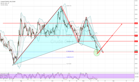 USOIL: USOIL Bullish Gartley PRZ