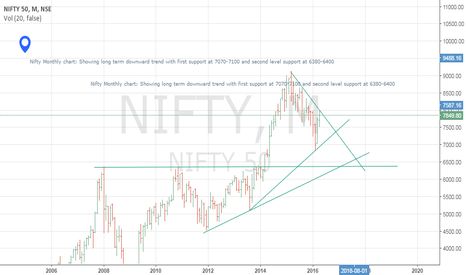 NIFTY: NIFTY in coming Quarters