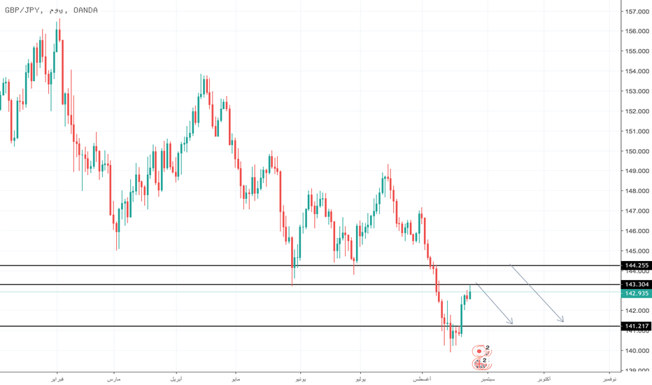 GBPJPY: up to you