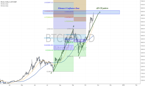 BTCUSD: Reached 6000$ and completed the bearish AB=CD