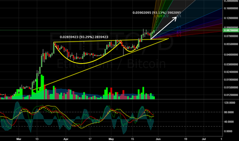 ETHBTC: ETH and double BULL patterns READY