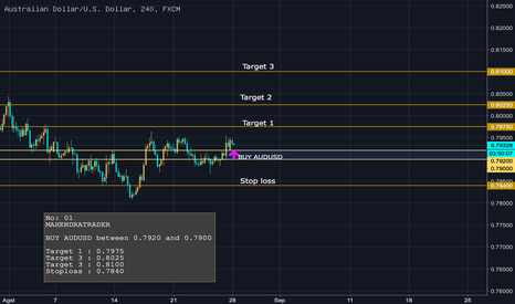 AUDUSD: BUY AUDUSD between 0.7920 and 0.7900