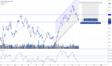 BHP: BHP back up to the channel mid-point?