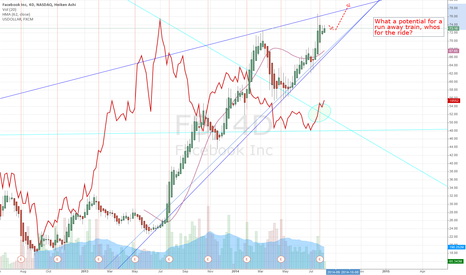 FB: US Dollar Index vs FB, what a train ride, Heiken Ashi