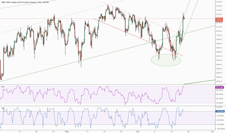 SPX500: SPX500 Tired after Two Day Surge