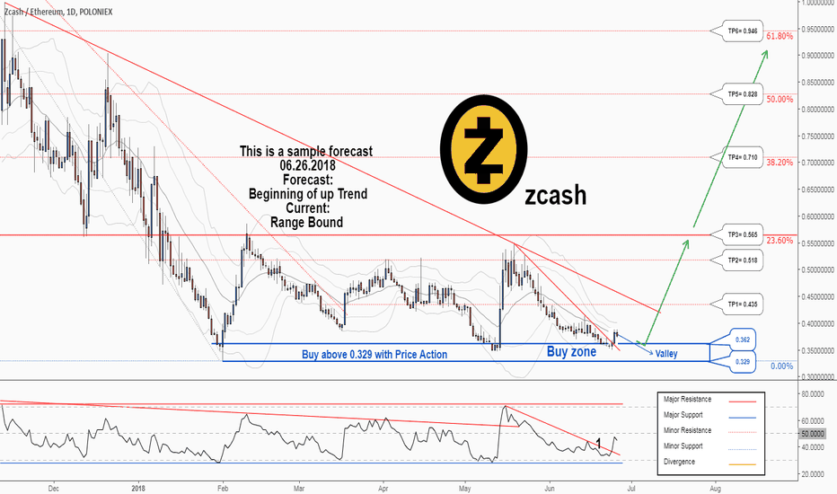 ZECETH: There is possibility for the beginning of uptrend in ZECETH