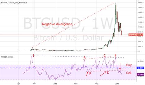 BTCUSD: BTC RSI divergence on monthly frame