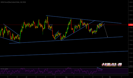 GBPNZD: Obvious down move and short opportunity