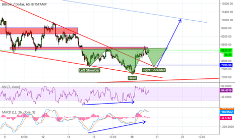 BTCUSD: Inverted H&S is forming