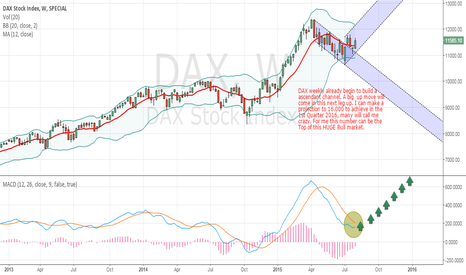 DAX: DAX: Bulls are you ready to go until 16.000?