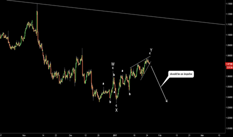 EURUSD: EURUSD. Double Three. W-X-Y