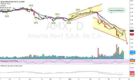 AMX: Double Moving Average Crossover (Bearish 50W/200W)