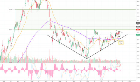 GLD: Here's My View on The Current State of The Gold Market! (GLD)