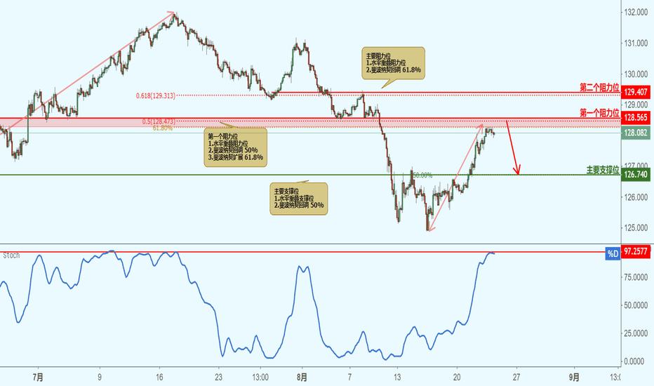 EURJPY: EURJPY 欧元兑日元 - 接近阻力位,下跌!