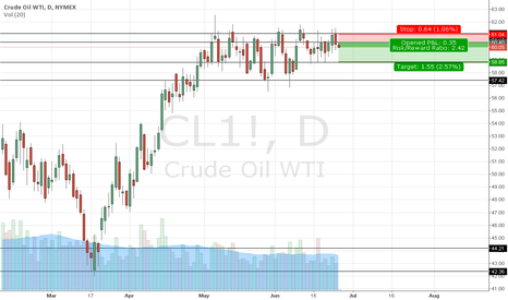 CL1!: Oil On The Short